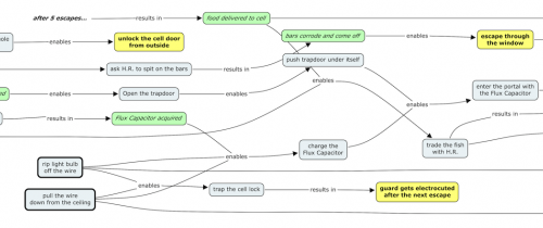 A mind map that shows the puzzles, their solutions, and possible game states, interconnected with arrows.