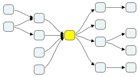 A mind map with blank nodes, flowing from left to right. At one point all previous nodes point at a single node that's colored in yellow. From this single node go arrows to the next set of nodes, i.e. everything passes through the yellow node, creating a knot.