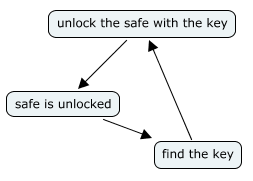 A mind map with three nodes: 'unlock the safe with the key' points at 'safe is unlocked', which points at 'find the key', which points back at the first node, creating a loop.