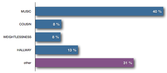 Bar chart showing the distribution of commands regarding the available keywords during the first turn