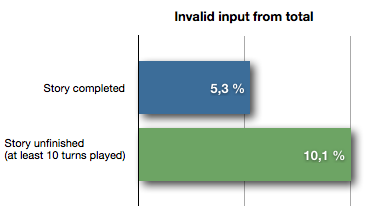 Graph showing the amount of invalid input for people who completed and who didn't complete the story