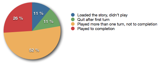 Pie chart showing how many players started the game, quit after first turn, played but not to completion, and played to completion