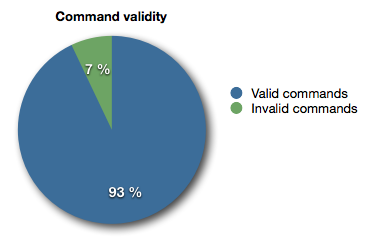 A pie chart showing that 93% of all commands were understood by the parser