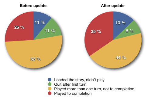 Two pie graphs showing that 35% of players finished the game after update as opposed to 26% before the update.