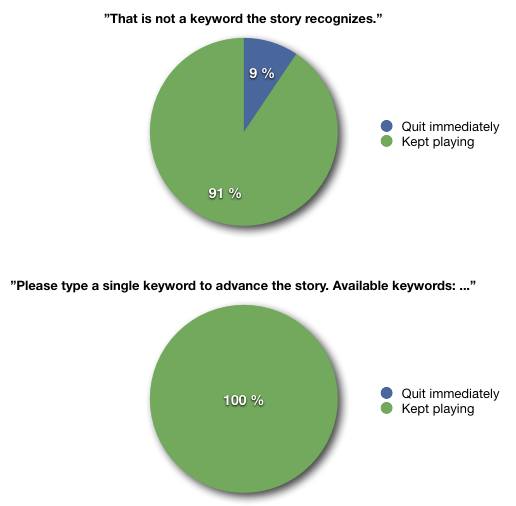 Two pie charts showing how before the update 9% quit after getting an error message from two-word commands, after update no-one quit immediately.
