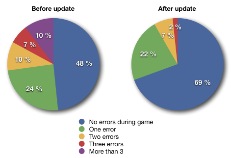 Two pie graphs, errors during game before and after update. Before update 48% of players had no errors during the story, after update 69%.