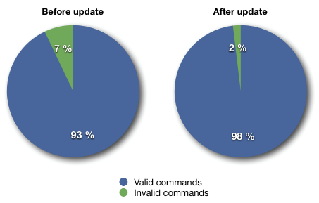 Pie graphs showing 7% of invalid commands before update and 2% after update.