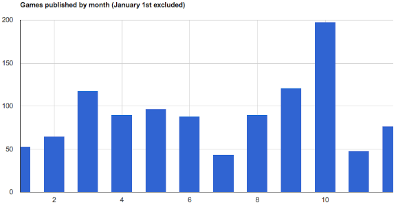 Games published by month
