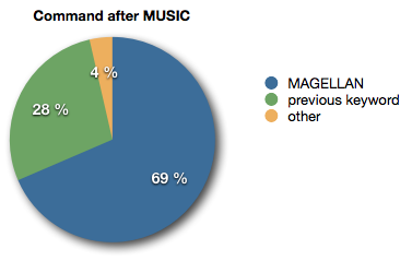Pie chart showing that 69% of players chose MAGELLAN as their next command after choosing MUSIC