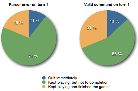 Two pie charts showing how people who gave an invalid command on turn one didn't finish the game as often as others