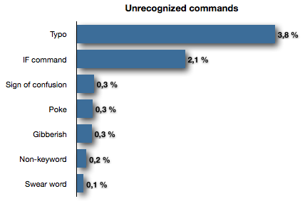 Bar chart for unrecognized commands by type